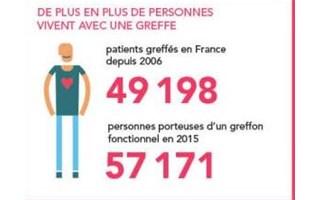 Don d'organes : à partir du 1er janvier 2017, les français sont donneurs par défaut
