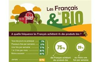 Les français consomment toujours plus bio