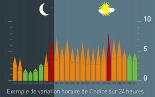Pollution sonore : un nouvel outil pour mesurer le bruit