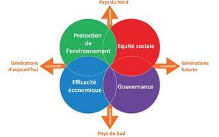 Schéma développement durable