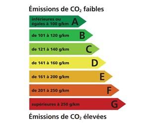 Etiquette énergie voiture