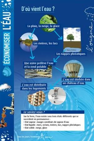 Affiche sur la provenance de l 39 eau panneau d 39 exposition - D ou provient l eau du robinet ...